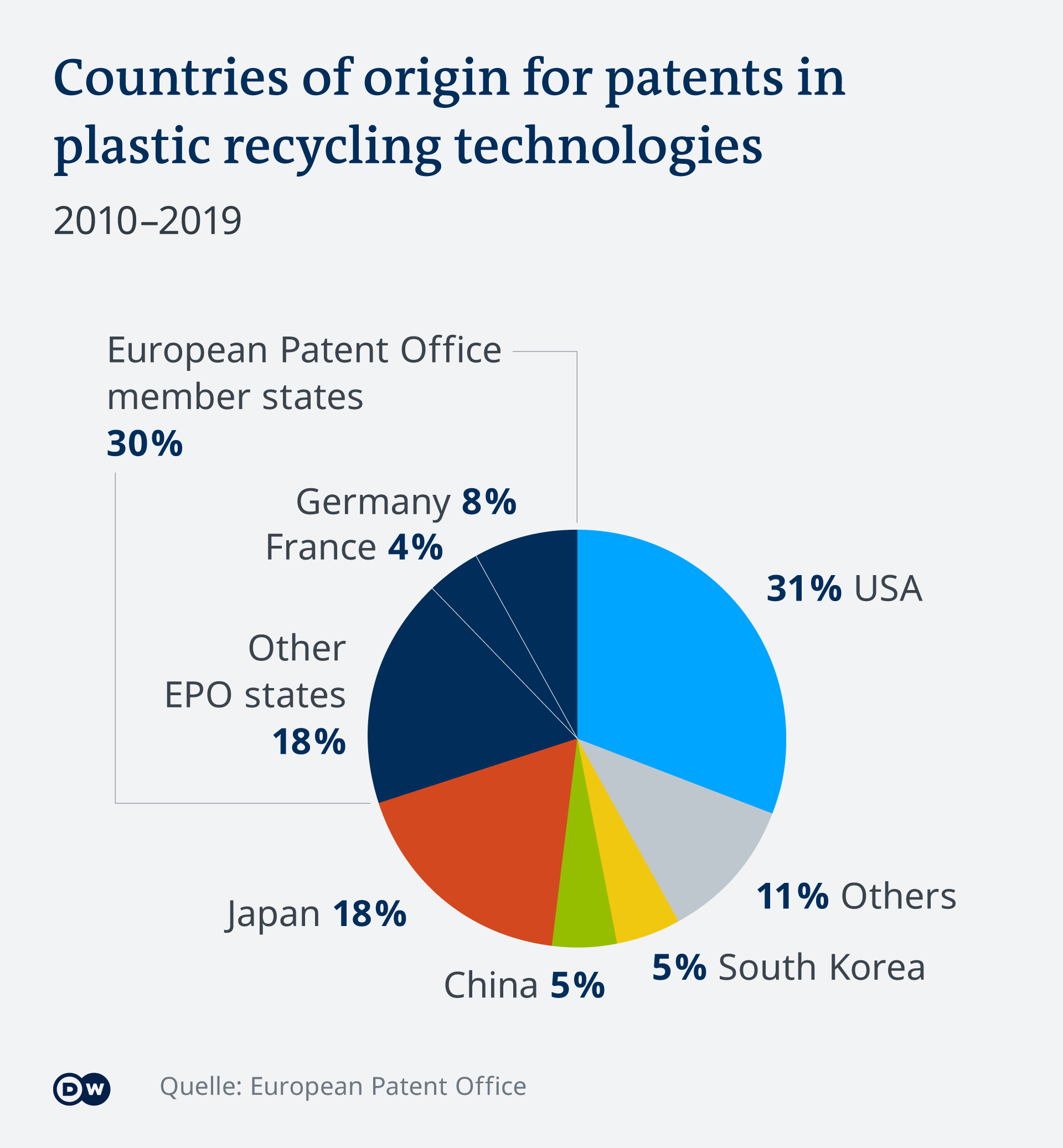 Countries of origin for patents in plastic recycling technologies