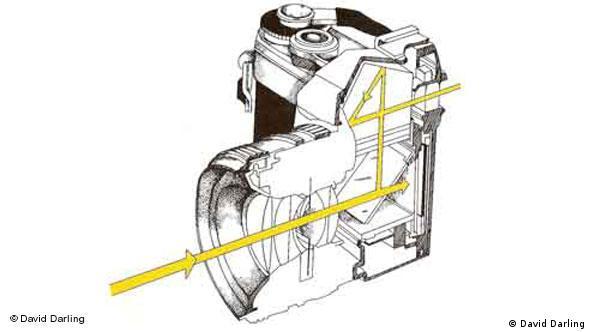 تصویری از ساختمان داخل بدنه یک دوربین ۳۵ میلیمتری انعکاسی