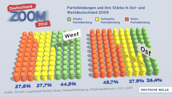 Infografik Parteibindungen in Ost und West (Grafik: DW)
