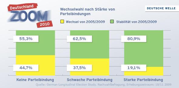 Infografik Parteibindungen und Wechselwahl (Grafik: DW)