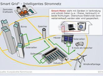 شبكات كهرباء ذكية لمنازل المستقبل 0,,5967472_4,00.jpg