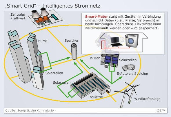 Infografik Smart Grid (DW-Grafik)