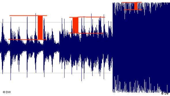 Три разные песни, красным отмечен их динамический диапазон. Крайний справа - современный рок, очень маленькая динамика
