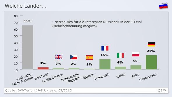 Infografik DW-Trend zur Frage: Welche Länder setzen sich für die Interessen Russlands in der EU ein? (Grafik: DW)