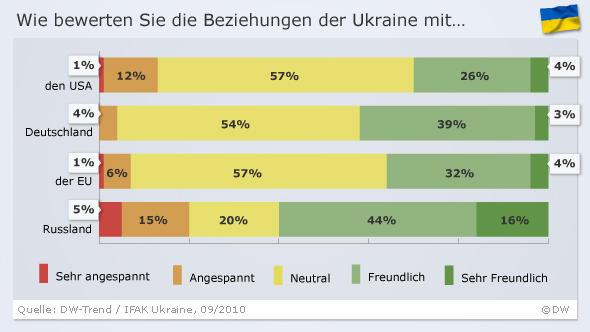 Infografik DW-Trend zur Frage: Wie bewerten Sie die Beziehungen der Ukraine mit... (Grafik: DW)