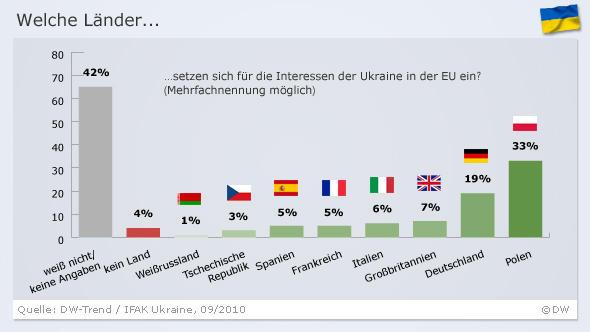 Infografik DW-Trend zur Frage: Welche Länder setzen sich für die Interessen der Ukraine in der EU ein? (Grafik: DW)