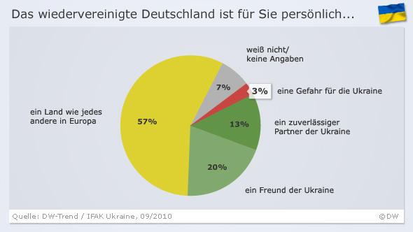 Infografik DW-Trend zur Frage: Das wiedervereinigte Deutschland ist für Sie persönlich... (Grafik: DW)
