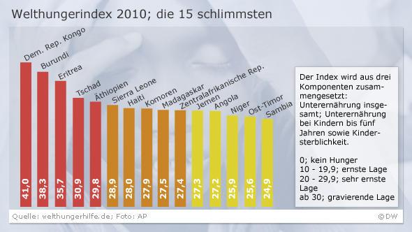 Infografik Welthungerindex 2010