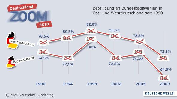 Beteiligung an Bundestagswahlen in Ost- und Westdeutschland seit 1990 (Grafik: DW)