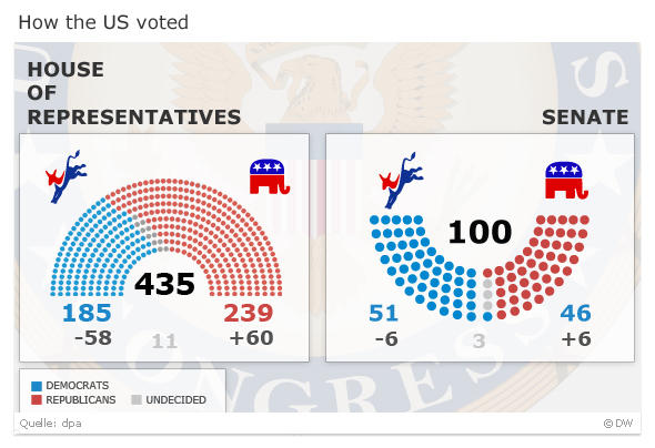 Breakdown of US Congressional votes