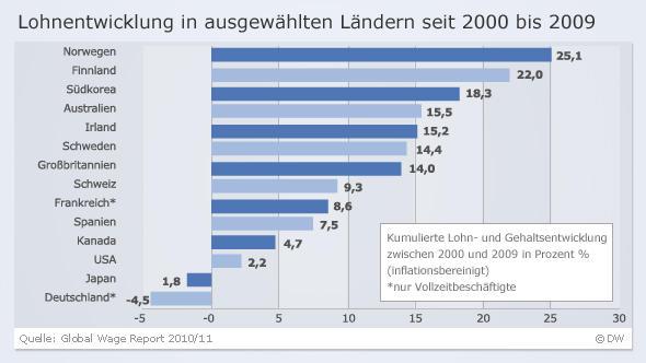 Infografik Lohnentwicklung in ausgewählten Ländern seit 2000 bis 2009 Deutsch