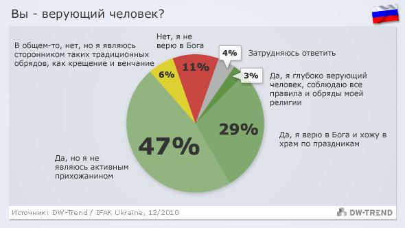 Infografik DW-Trend russisch Russland - Religiösität 12/2010