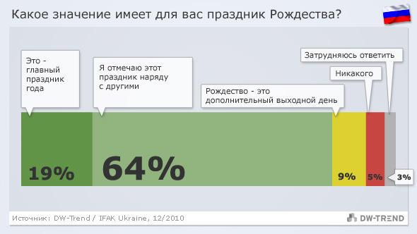 Infografik DW-Trend russisch Russland - Weihnachten 12/2010