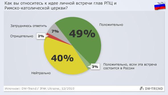 Infografik DW-Trend russisch Russland - Papst 12/2010
