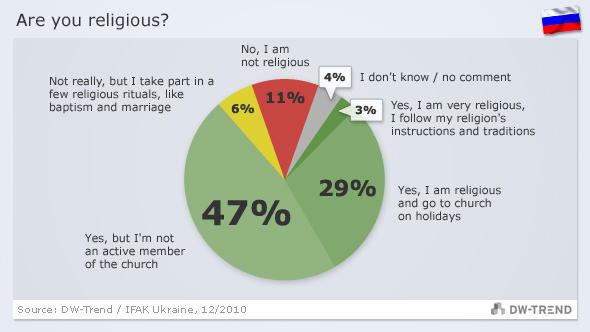 Graphic showing Russian views on religion