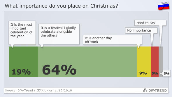 Graphic showing Russian views on Christmas