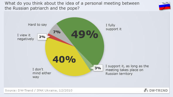 Graphic showing Russian views on dialogue between the pope and the patriarch