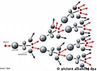 Princip dijeljenja uranove jezgre