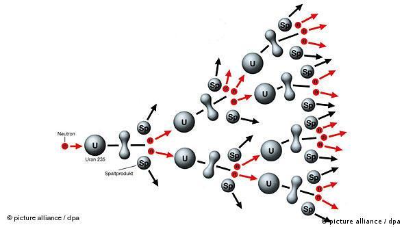 Kernspaltung kettenreaktion