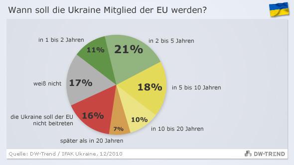 DW-Trend-Grafik zur Frage, wann die Ukraine EU-Mitglied werden soll (Grafik: DW)