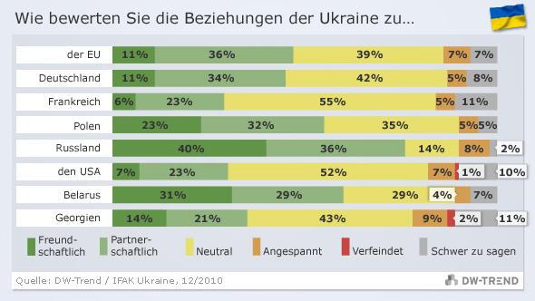 DW-Trend-Grafik zur Frage, wie die Außenbeziehungen der Ukraine bewertet werden (Grafik: DW)