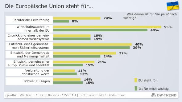DW-Trend-Grafik zur Frage, wofür die EU steht (Grafik: DW)