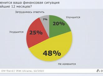 ... структуре взрослого населения России: www.dw.de/dw-trend-экономические-проблемы...