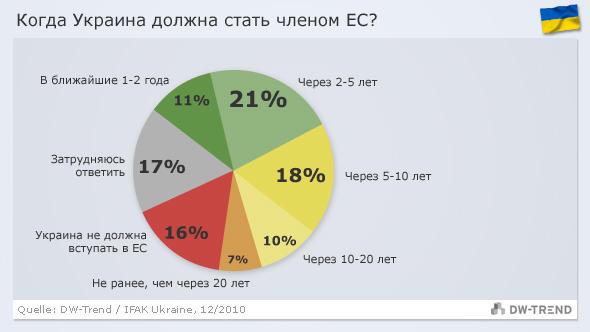 Infografik DW-Trend russisch Ukraine - EU-Mitgliedschaft