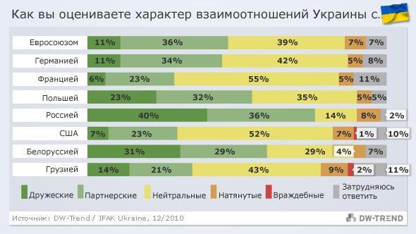 Infografik DW-Trend russisch Ukraine - Beziehungen