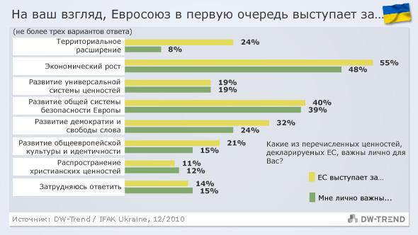 Infografik DW-Trend russisch Ukraine - EU steht für