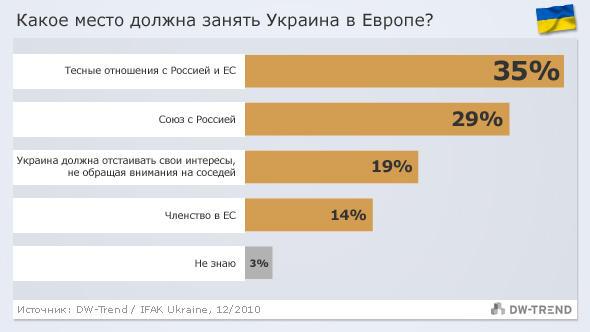 Infografik DW-Trend russisch Ukraine - Platz in Europa