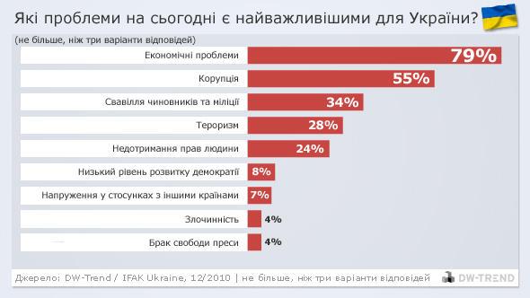 Infografik DW-Trend ukrainisch Ukraine - Probleme