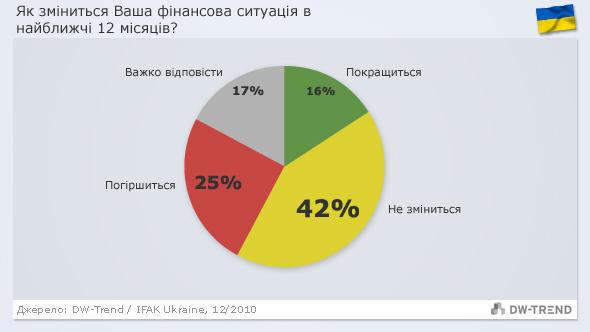 Infografik DW-Trend ukrainisch Ukraine - finanzielle Situation