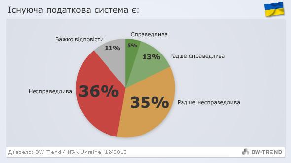 Infografik DW-Trend ukrainisch Ukraine - Steuer