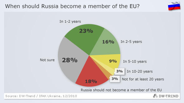 graphic showing attitudes to EU membership