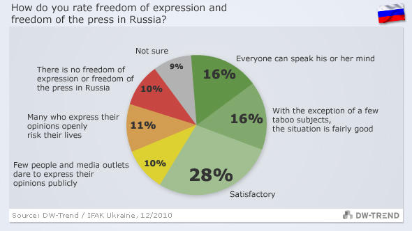 graphic showing attitude to freedom of the press