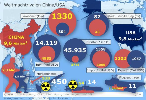 Infografik China USA Weltmachtrivalen im Vergleich