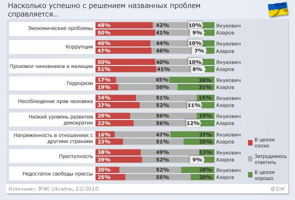 Результаты опроса на украине