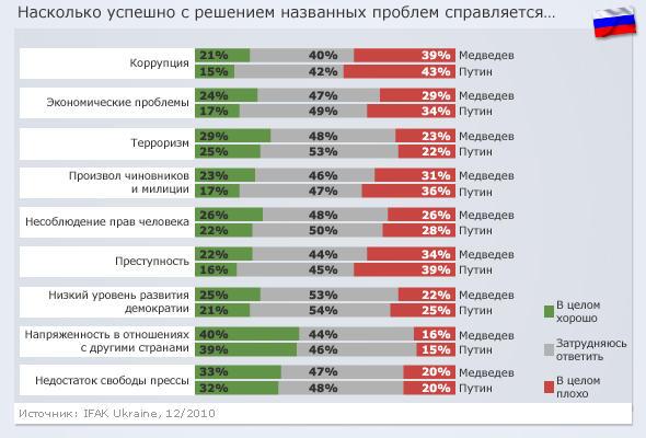 Результаты опроса в России