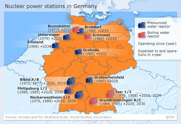 A graphic showing the location and planned life-spans of Germany's 17 nuclear power stations