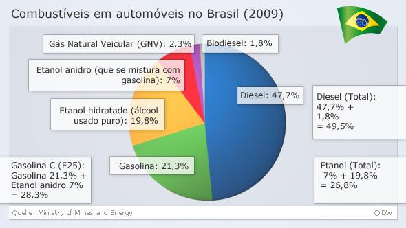 Infografik Combustíveis em automóveis no Brasil (2009) BRA