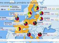 Fontes primárias de energia na Europa