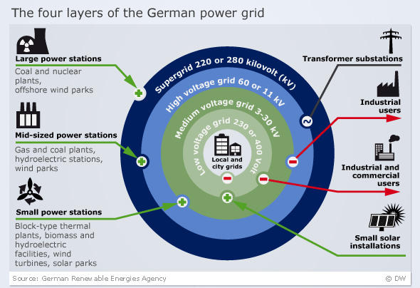 Graphic element showing the structure of Germany's energy transmission network