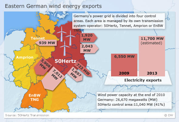 Grapahic element showing wind energy exports from Eastern Germany
