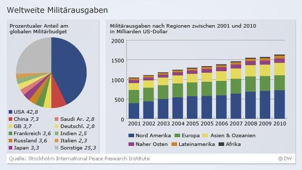 Infografik Militärausgaben 2011 nach Regionen Sipri Deutsch DW-Grafik: Peter Steinmetz
