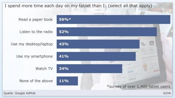 بر اساس این نظرسنجی مشخص میشود که ۶۸ درصد کاربران تبلتها، حداقل یک ساعت در روز را به استفاده از تبلت خود اختصاص میدهند