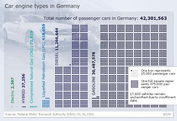 Infografik Fahrzeugantriebe in Deutschland EN englisch
