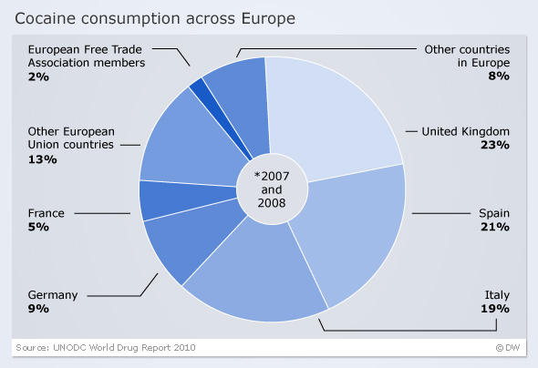 Inforgraphic on cocaine use in Europe