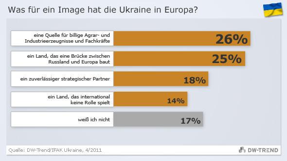 Infografik DW-Trend Umfrage 10 ukraine DEU