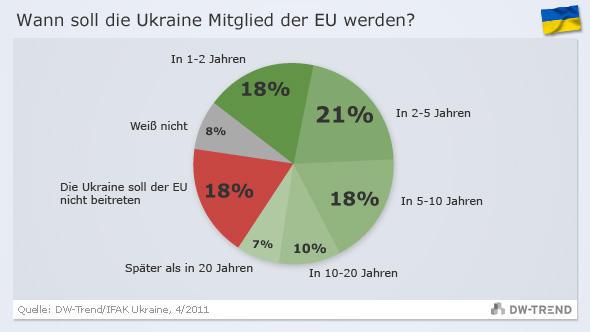 Infografik DW-Trend Umfrage 11 ukraine DEU
